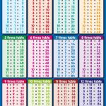 1 12 Time Tables Chart Printable | K5 Worksheets | Math Worksheets | Multiplication Tables 1 12 Printable Worksheets