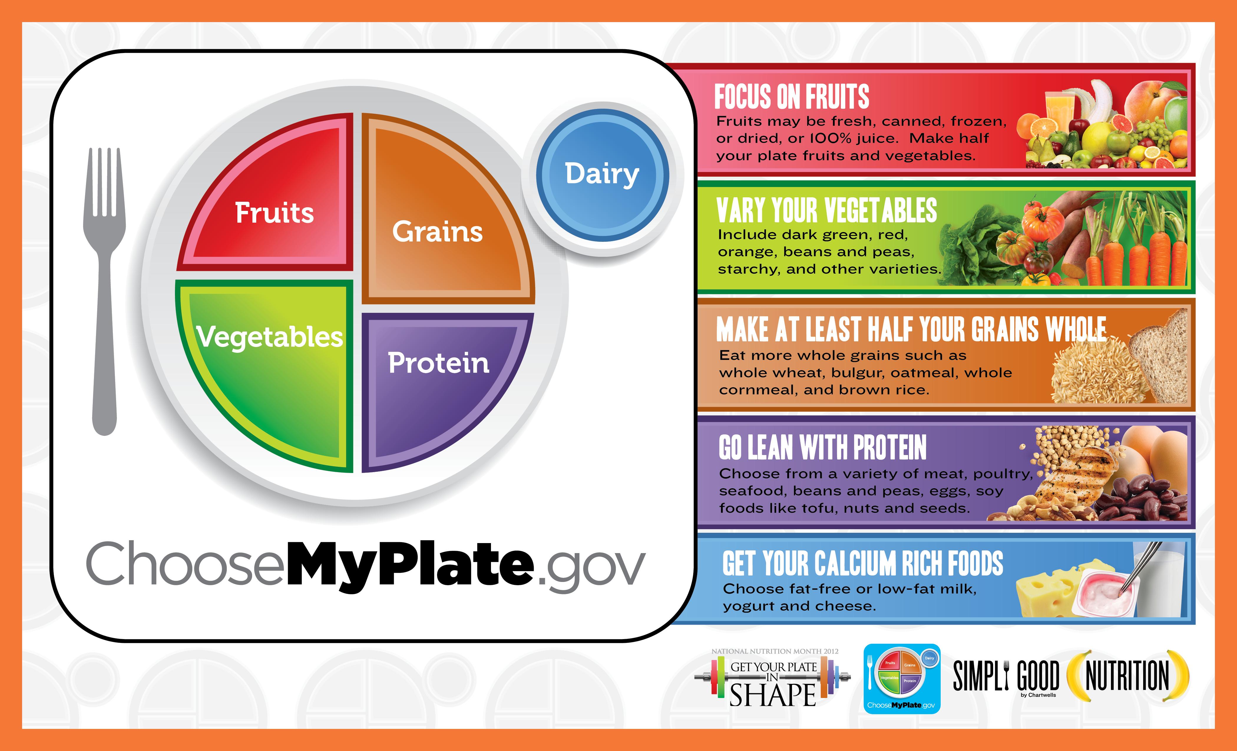 Choosemyplate Gov Food Tracker | Healthy Hesongbai | Choose My Plate Printable Worksheets