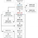 College Algebra Worksheets Math – Upskill.club | Printable College Comparison Worksheet