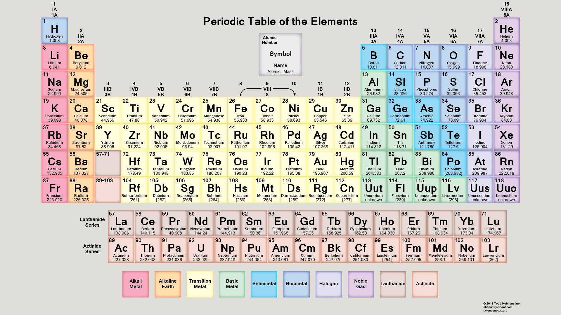 Free Pdf Chemistry Worksheets To Download Or Print | Free Printable Periodic Table Worksheets