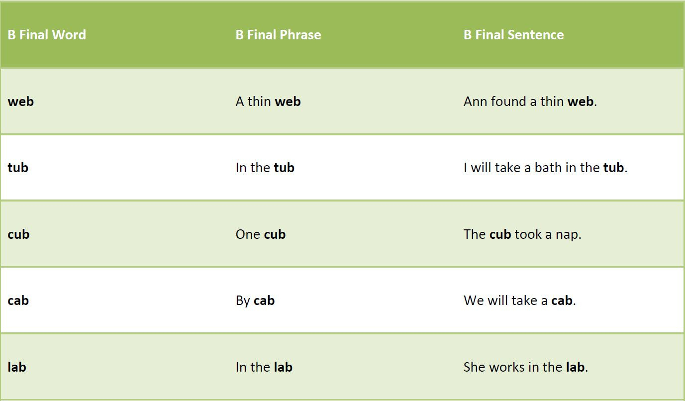 Free Printable Articulation Worksheets. Pdf Includes The Following | Articulation Printable Worksheets