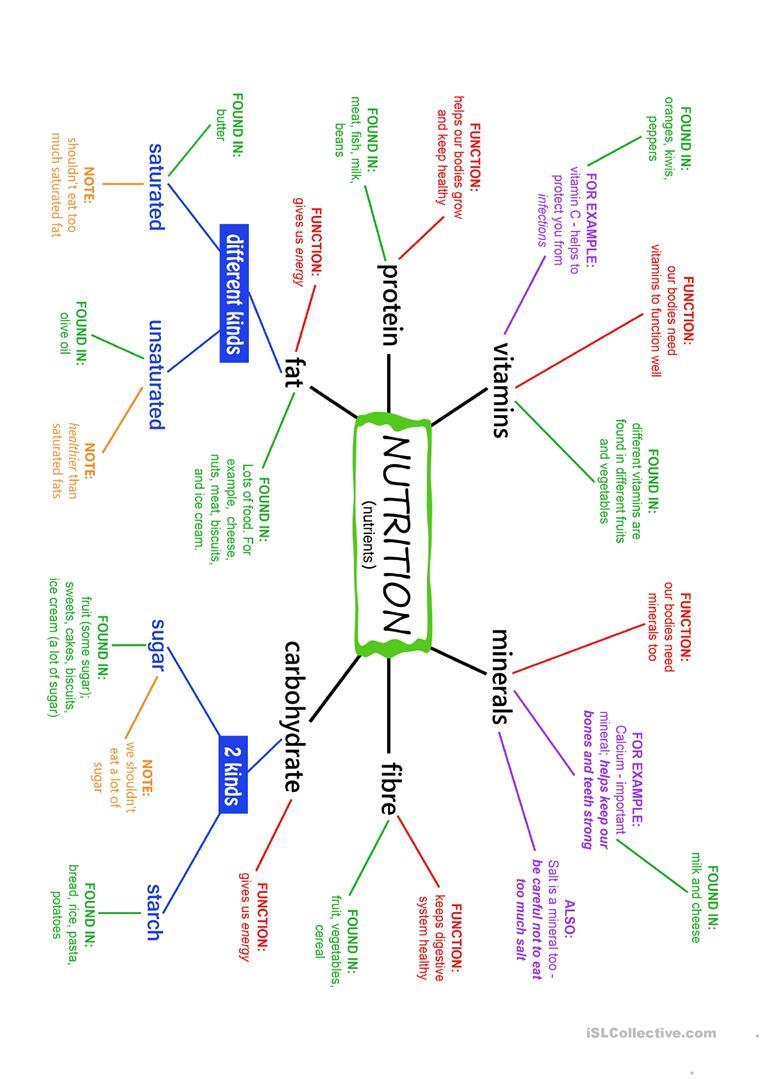 Nutrition (Nutrients) Mind Map And Exercises Worksheet - Free Esl | Free Printable Nutrition Worksheets