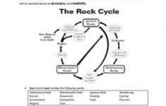 Rock Cycle Worksheets Free Printable | Free Printables | Rock Cycle Worksheets Free Printable