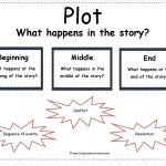 Second Grade Story Element Reference Cards | Free Printable Story Elements Worksheets