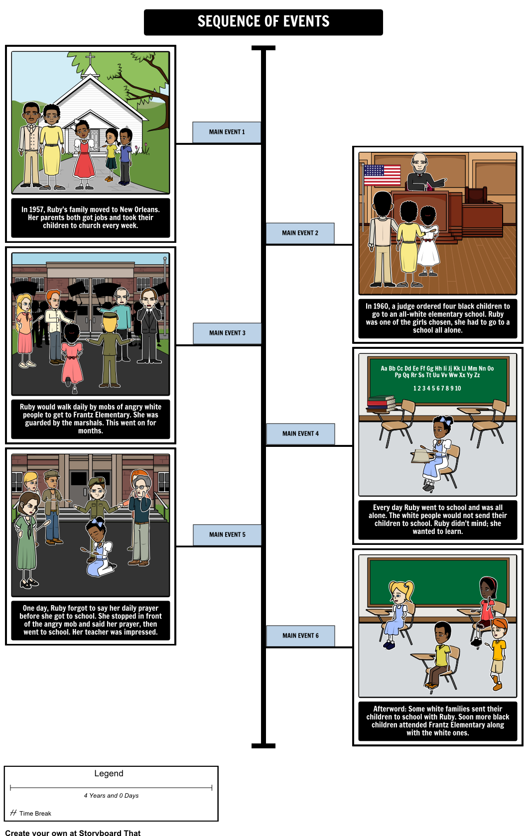The Story Of Ruby Bridgesrobert Coles - Sequence Of Events | Ruby Bridges Printable Worksheets