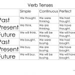 Verbs Tenses And Sentence Structure Worksheet   Free Esl Printable | Free Printable Worksheets On Verb Tenses