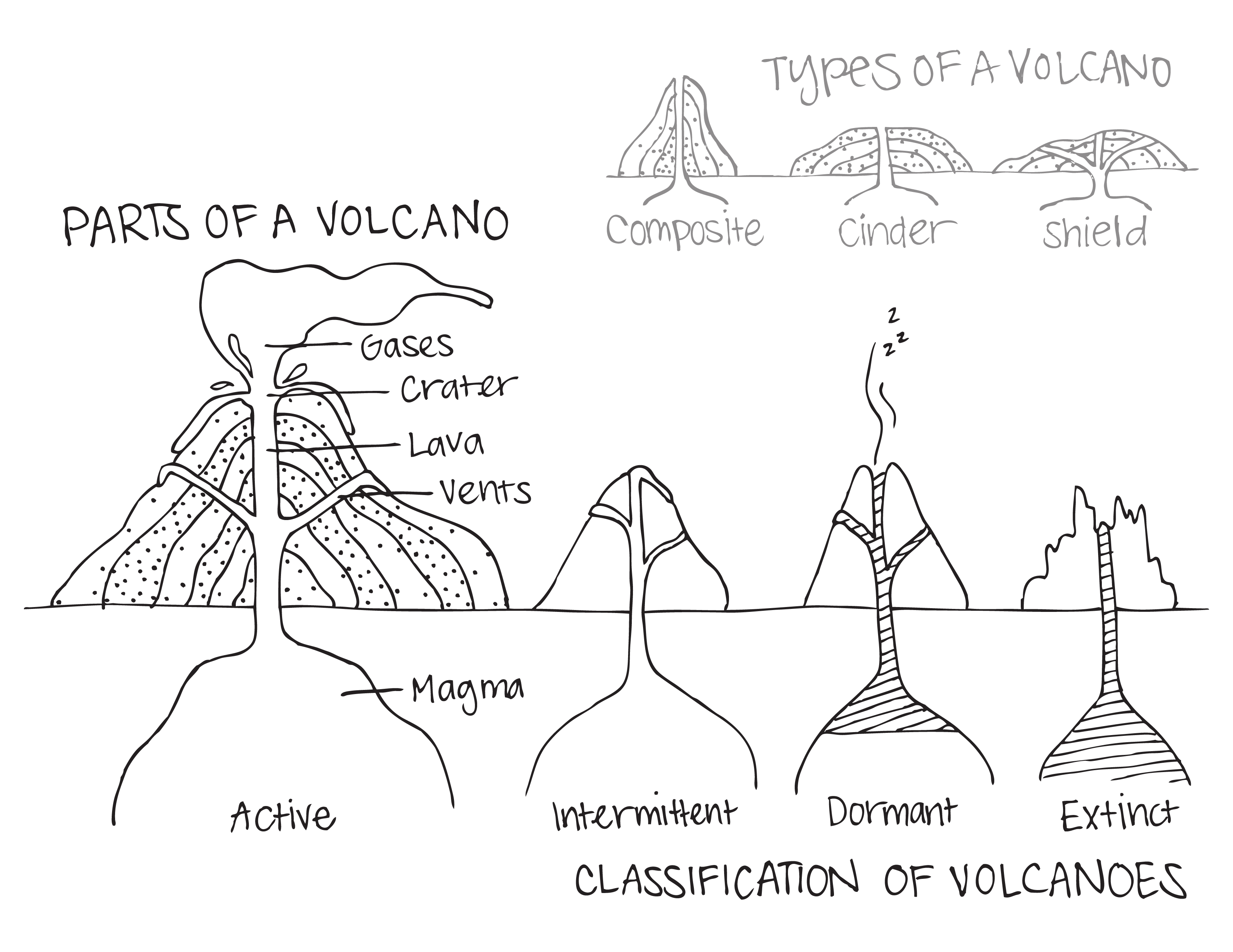 Volcano Diagram Worksheet Worksheet | Volcanoes | Volcano Worksheet | Printable Volcano Worksheets